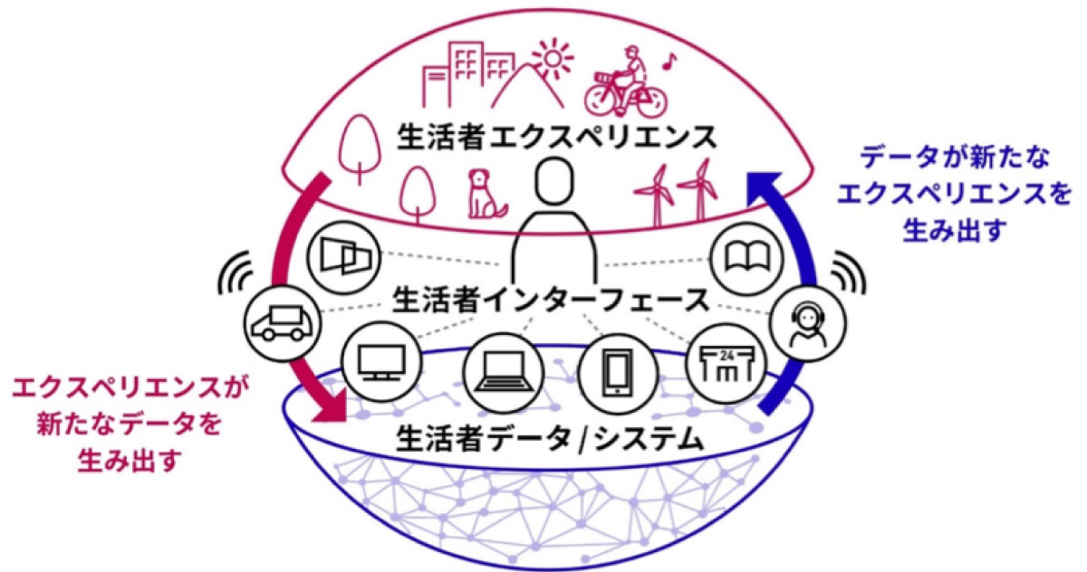 https://seikatsusha-ddm.com/files/user/images/article/20210527_DXU_4.jpg?v=1621563444